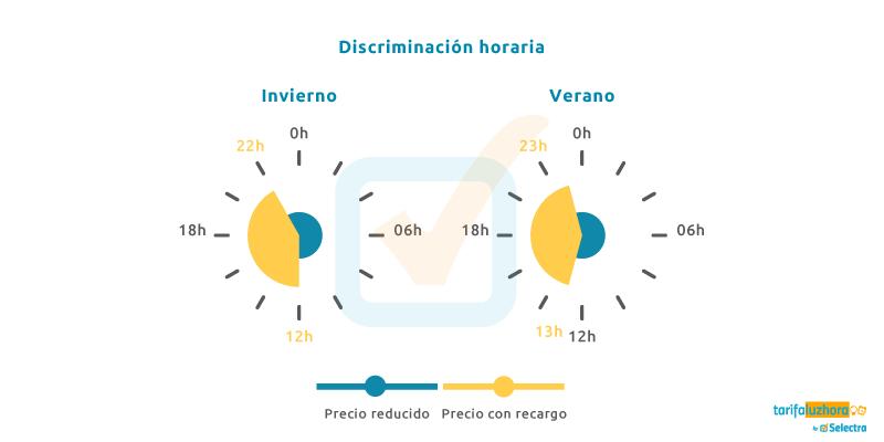 gráfica discriminacion horaria dos periodos